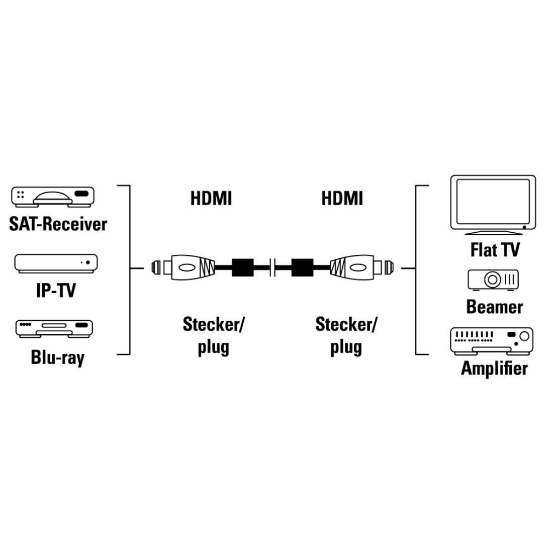 00083058 hama high speed hdmi u2122 cable  plug